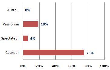 sondage cyclisme49